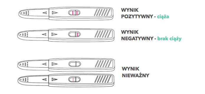 wyniki testu ciążowego